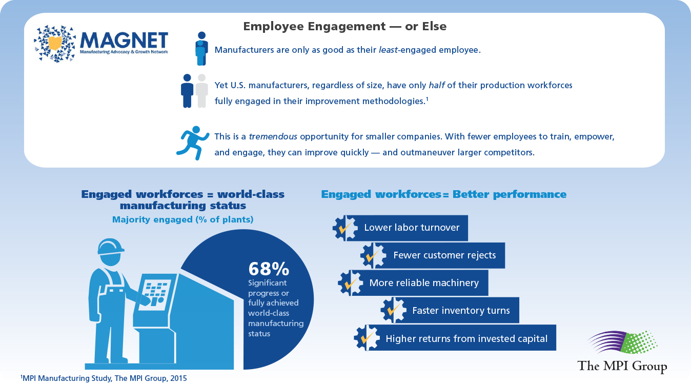 employee engagement See all our latest and best resources on employee engagement.
